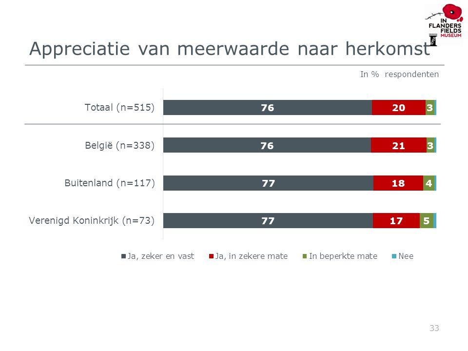 Appreciatie van meerwaarde naar herkomst 33 In % respondenten