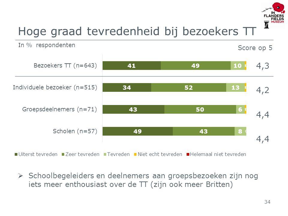 Hoge graad tevredenheid bij bezoekers TT 4,3 4,2 4,4 Score op 5  Schoolbegeleiders en deelnemers aan groepsbezoeken zijn nog iets meer enthousiast over de TT (zijn ook meer Britten) 34 In % respondenten