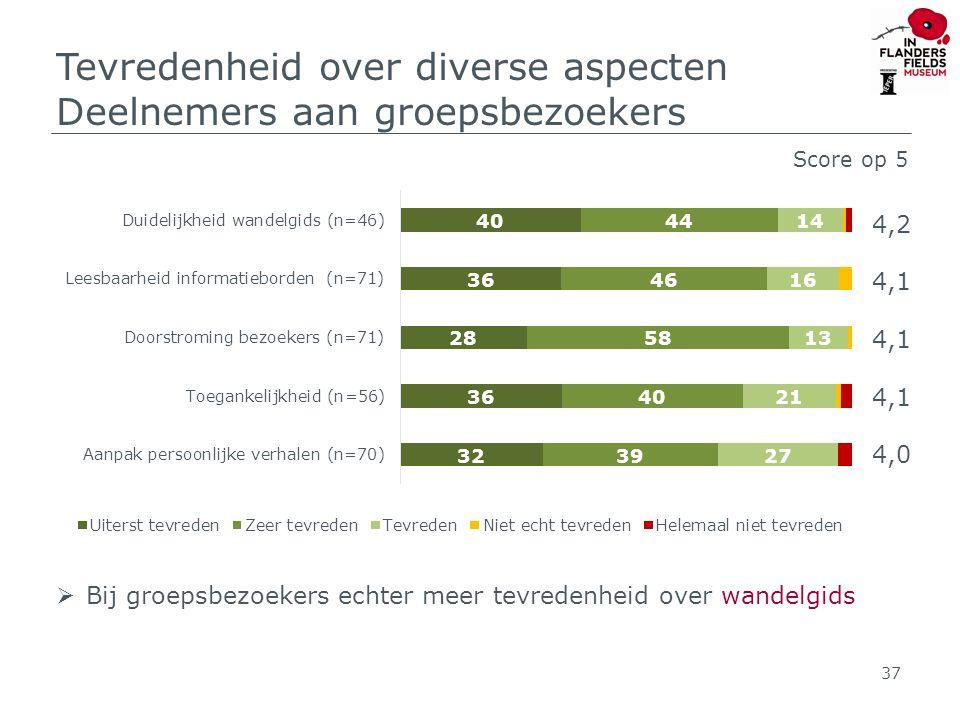 Tevredenheid over diverse aspecten Deelnemers aan groepsbezoekers 37 Score op 5 4,2 4,1 4,0  Bij groepsbezoekers echter meer tevredenheid over wandelgids