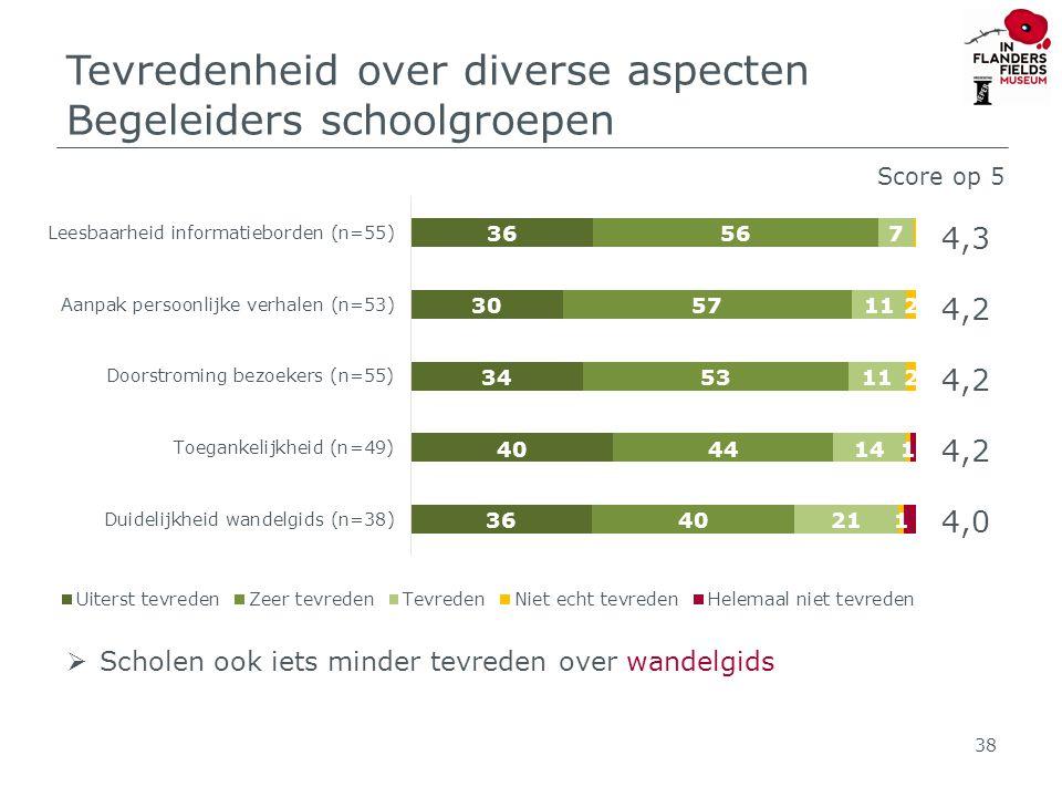 Tevredenheid over diverse aspecten Begeleiders schoolgroepen 38 Score op 5 4,3 4,2 4,0  Scholen ook iets minder tevreden over wandelgids