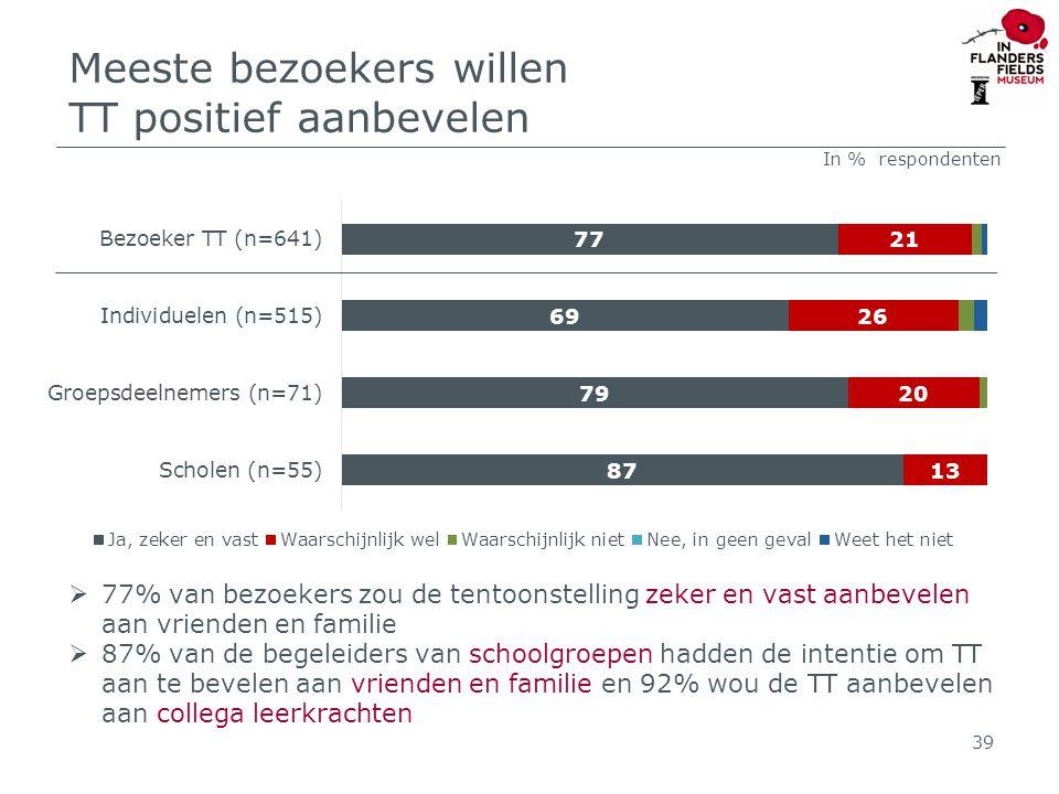 Meeste bezoekers willen TT positief aanbevelen 39  77% van bezoekers zou de tentoonstelling zeker en vast aanbevelen aan vrienden en familie  87% van de begeleiders van schoolgroepen hadden de intentie om TT aan te bevelen aan vrienden en familie en 92% wou de TT aanbevelen aan collega leerkrachten In % respondenten