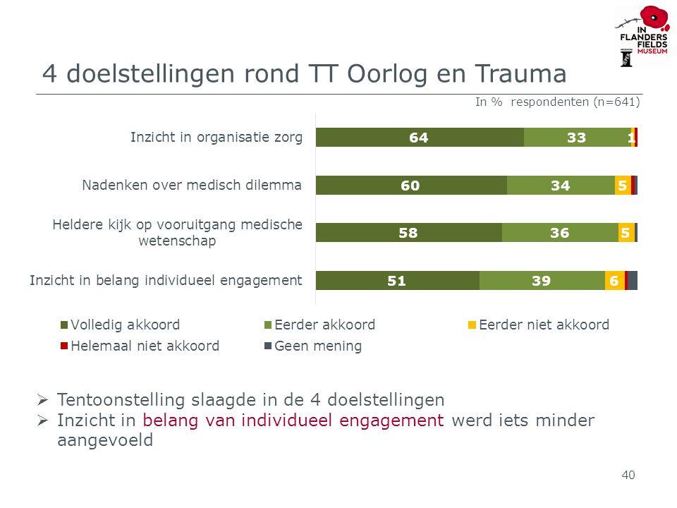 4 doelstellingen rond TT Oorlog en Trauma 40  Tentoonstelling slaagde in de 4 doelstellingen  Inzicht in belang van individueel engagement werd iets minder aangevoeld In % respondenten (n=641)