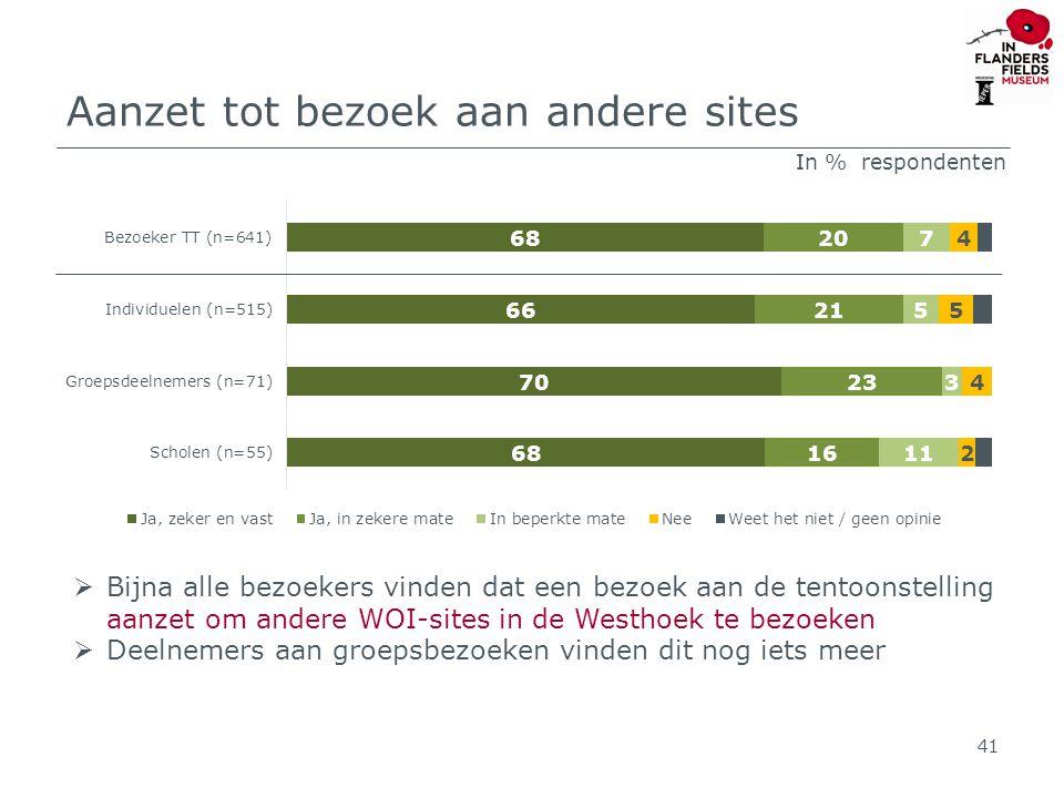 Aanzet tot bezoek aan andere sites 41  Bijna alle bezoekers vinden dat een bezoek aan de tentoonstelling aanzet om andere WOI-sites in de Westhoek te bezoeken  Deelnemers aan groepsbezoeken vinden dit nog iets meer In % respondenten