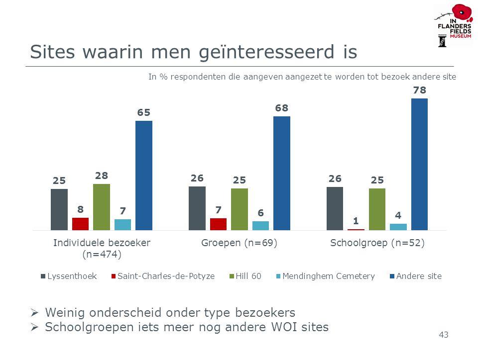 Sites waarin men geïnteresseerd is 43  Weinig onderscheid onder type bezoekers  Schoolgroepen iets meer nog andere WOI sites In % respondenten die aangeven aangezet te worden tot bezoek andere site
