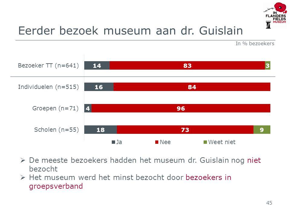 Eerder bezoek museum aan dr. Guislain 45  De meeste bezoekers hadden het museum dr.