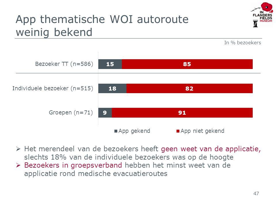 App thematische WOI autoroute weinig bekend 47  Het merendeel van de bezoekers heeft geen weet van de applicatie, slechts 18% van de individuele bezoekers was op de hoogte  Bezoekers in groepsverband hebben het minst weet van de applicatie rond medische evacuatieroutes In % bezoekers