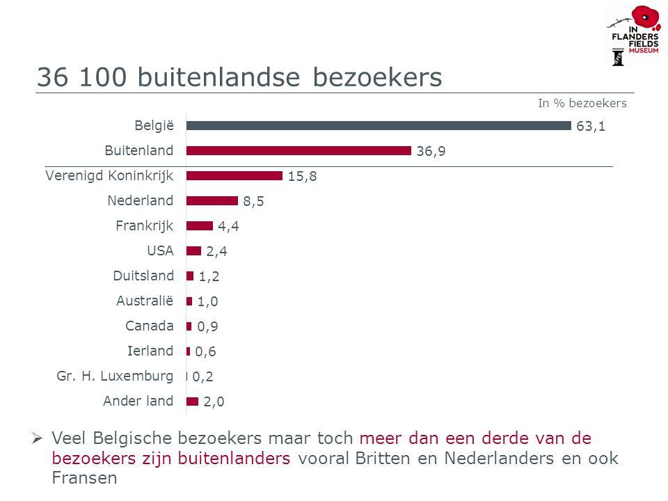 36 100 buitenlandse bezoekers  Veel Belgische bezoekers maar toch meer dan een derde van de bezoekers zijn buitenlanders vooral Britten en Nederlanders en ook Fransen In % bezoekers
