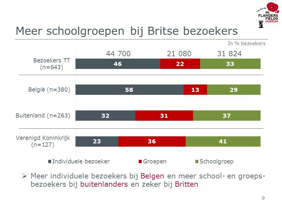 Meer schoolgroepen bij Britse bezoekers 9 In % bezoekers  Meer individuele bezoekers bij Belgen en meer school- en groeps- bezoekers bij buitenlanders en zeker bij Britten 44 70021 08031 824
