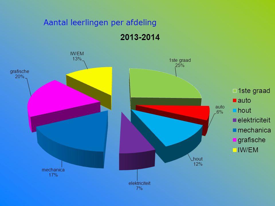 Aantal leerlingen per afdeling