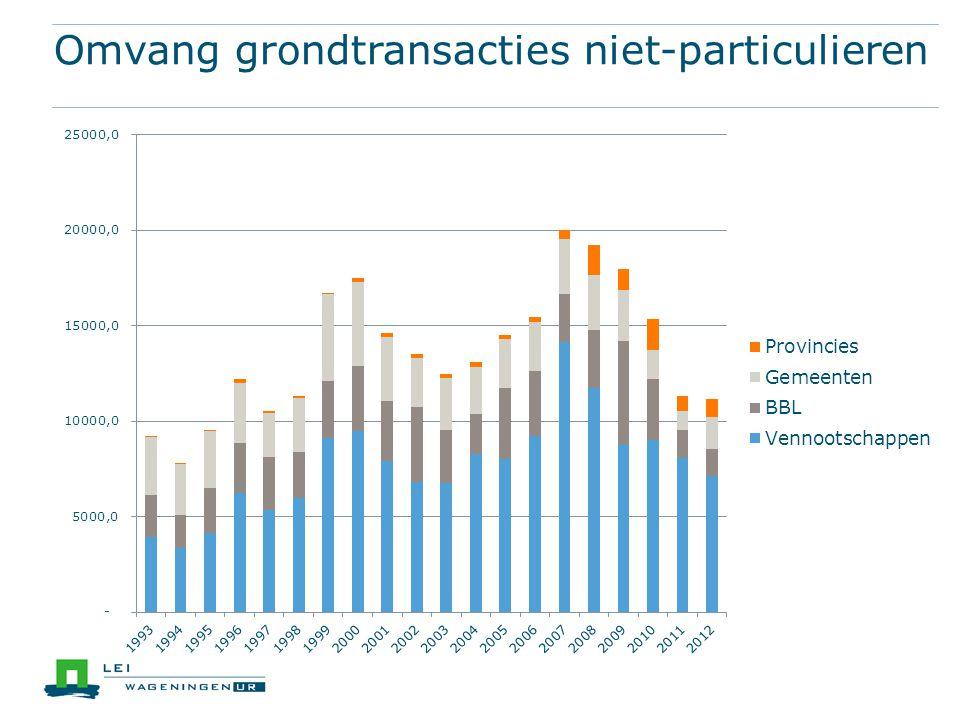Omvang grondtransacties niet-particulieren