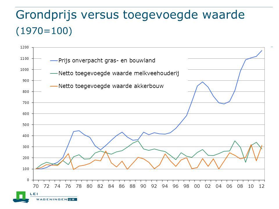 Grondprijs versus toegevoegde waarde (1970=100) grondprijs ntw melkvee ntw akkerbouw
