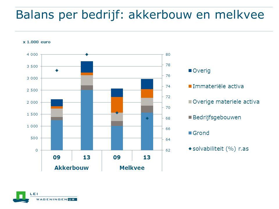 Balans per bedrijf: akkerbouw en melkvee