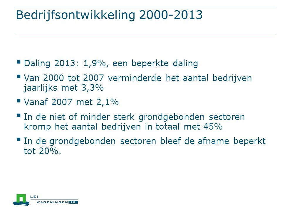 Bedrijfsontwikkeling 2000-2013  Daling 2013: 1,9%, een beperkte daling  Van 2000 tot 2007 verminderde het aantal bedrijven jaarlijks met 3,3%  Vana