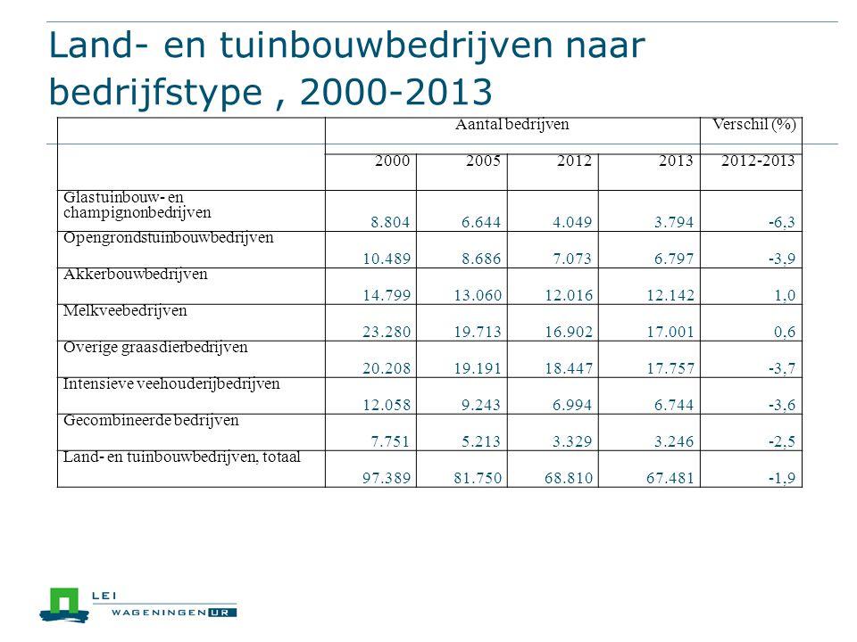 Land- en tuinbouwbedrijven naar bedrijfstype, 2000-2013 Aantal bedrijvenVerschil (%) 20002005201220132012-2013 Glastuinbouw- en champignonbedrijven 8.