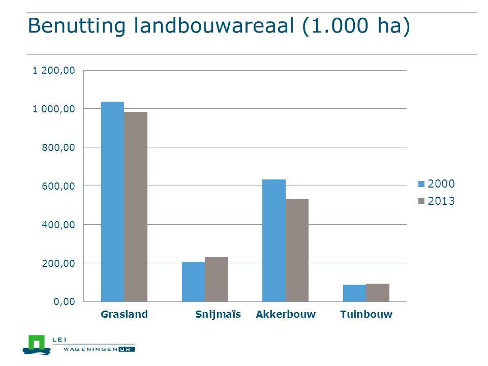 Benutting landbouwareaal (1.000 ha)