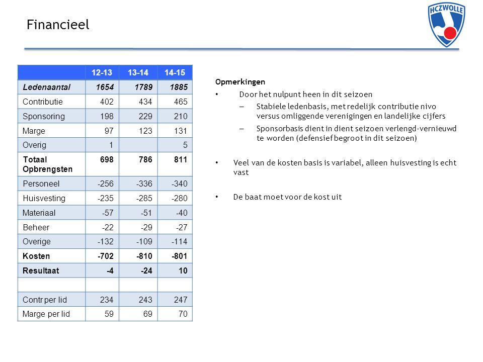 Financieel Opmerkingen Door het nulpunt heen in dit seizoen – Stabiele ledenbasis, met redelijk contributie nivo versus omliggende verenigingen en landelijke cijfers – Sponsorbasis dient in dient seizoen verlengd-vernieuwd te worden (defensief begroot in dit seizoen) Veel van de kosten basis is variabel, alleen huisvesting is echt vast De baat moet voor de kost uit 12-1313-1414-15 Ledenaantal165417891885 Contributie402434465 Sponsoring198229210 Marge97123131 Overig15 Totaal Opbrengsten 698786811 Personeel-256-336-340 Huisvesting-235-285-280 Materiaal-57-51-40 Beheer-22-29-27 Overige-132-109-114 Kosten-702-810-801 Resultaat-4-2410 Contr per lid234243247 Marge per lid596970