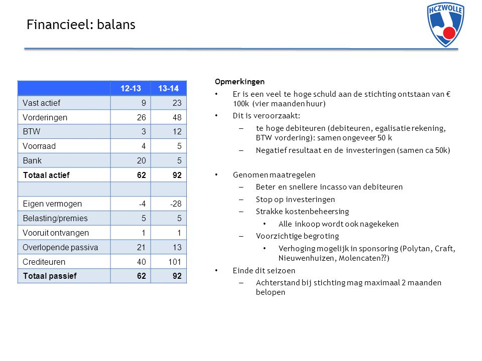 Financieel: balans Opmerkingen Er is een veel te hoge schuld aan de stichting ontstaan van € 100k (vier maanden huur) Dit is veroorzaakt: – te hoge debiteuren (debiteuren, egalisatie rekening, BTW vordering): samen ongeveer 50 k – Negatief resultaat en de investeringen (samen ca 50k) Genomen maatregelen – Beter en snellere incasso van debiteuren – Stop op investeringen – Strakke kostenbeheersing Alle inkoop wordt ook nagekeken – Voorzichtige begroting Verhoging mogelijk in sponsoring (Polytan, Craft, Nieuwenhuizen, Molencaten??) Einde dit seizoen – Achterstand bij stichting mag maximaal 2 maanden belopen 12-1313-14 Vast actief923 Vorderingen2648 BTW312 Voorraad45 Bank205 Totaal actief6292 Eigen vermogen-4-28 Belasting/premies55 Vooruit ontvangen11 Overlopende passiva2113 Crediteuren40101 Totaal passief6292