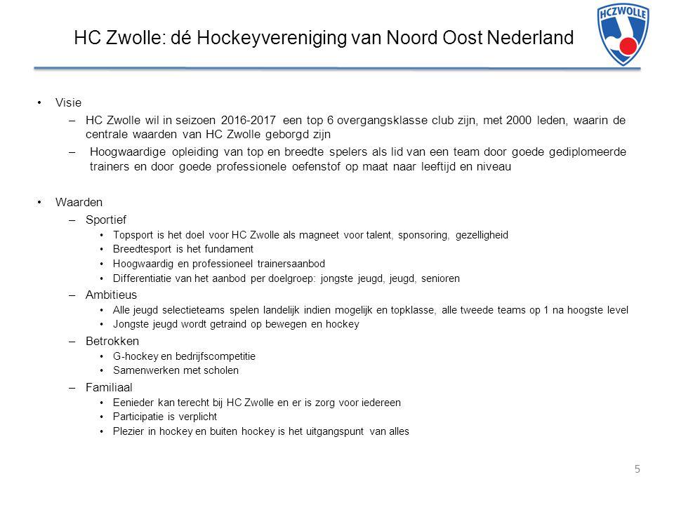 HC Zwolle: dé Hockeyvereniging van Noord Oost Nederland Visie –HC Zwolle wil in seizoen 2016-2017 een top 6 overgangsklasse club zijn, met 2000 leden, waarin de centrale waarden van HC Zwolle geborgd zijn –Hoogwaardige opleiding van top en breedte spelers als lid van een team door goede gediplomeerde trainers en door goede professionele oefenstof op maat naar leeftijd en niveau Waarden –Sportief Topsport is het doel voor HC Zwolle als magneet voor talent, sponsoring, gezelligheid Breedtesport is het fundament Hoogwaardig en professioneel trainersaanbod Differentiatie van het aanbod per doelgroep: jongste jeugd, jeugd, senioren –Ambitieus Alle jeugd selectieteams spelen landelijk indien mogelijk en topklasse, alle tweede teams op 1 na hoogste level Jongste jeugd wordt getraind op bewegen en hockey –Betrokken G-hockey en bedrijfscompetitie Samenwerken met scholen –Familiaal Eenieder kan terecht bij HC Zwolle en er is zorg voor iedereen Participatie is verplicht Plezier in hockey en buiten hockey is het uitgangspunt van alles 5