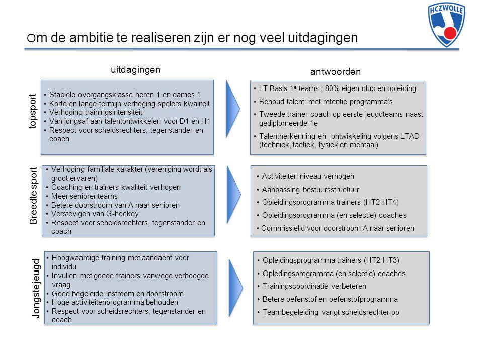 O m de ambitie te realiseren zijn er nog veel uitdagingen 6 topsport uitdagingen antwoorden Breedte sport Jongste jeugd Stabiele overgangsklasse heren