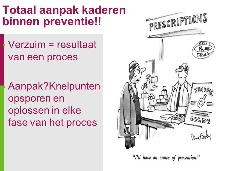  Verzuim = resultaat van een proces  Aanpak?Knelpunten opsporen en oplossen in elke fase van het proces Totaal aanpak kaderen binnen preventie!!