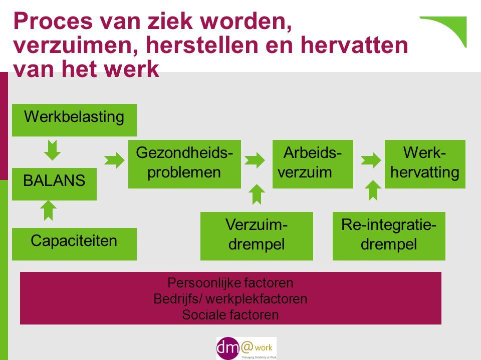 Proces van ziek worden, verzuimen, herstellen en hervatten van het werk Werkbelasting BALANS Capaciteiten Gezondheids- problemen Arbeids- verzuim Werk- hervatting Verzuim- drempel Re-integratie- drempel Persoonlijke factoren Bedrijfs/ werkplekfactoren Sociale factoren