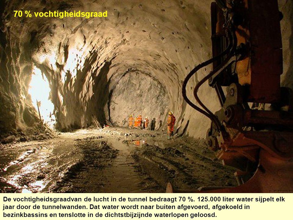 70 % vochtigheidsgraad De vochtigheidsgraadvan de lucht in de tunnel bedraagt 70 %. 125.000 liter water sijpelt elk jaar door de tunnelwanden. Dat wat