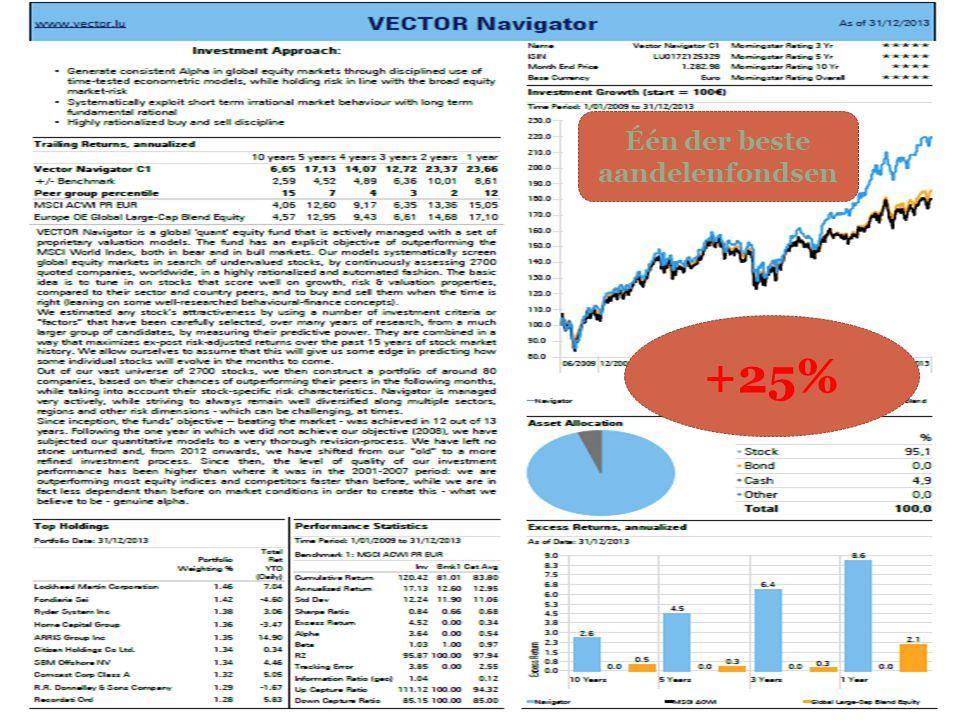 24/11/2014 23 +25% Één der beste aandelenfondsen