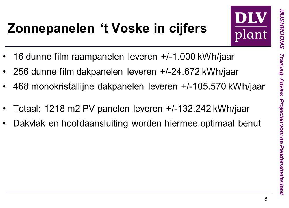 MUSHROOMS Training–Advies–Projecten voor de Paddenstoelenteelt 8 Zonnepanelen 't Voske in cijfers 16 dunne film raampanelen leveren +/-1.000 kWh/jaar 256 dunne film dakpanelen leveren +/-24.672 kWh/jaar 468 monokristallijne dakpanelen leveren +/-105.570 kWh/jaar Totaal: 1218 m2 PV panelen leveren +/-132.242 kWh/jaar Dakvlak en hoofdaansluiting worden hiermee optimaal benut