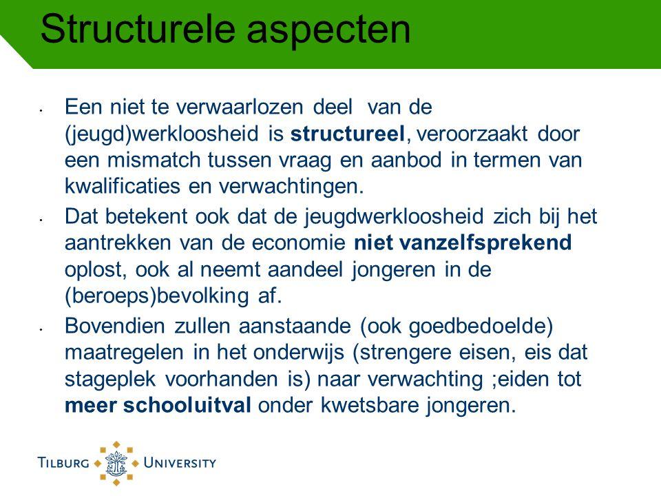 Structurele aspecten Een niet te verwaarlozen deel van de (jeugd)werkloosheid is structureel, veroorzaakt door een mismatch tussen vraag en aanbod in