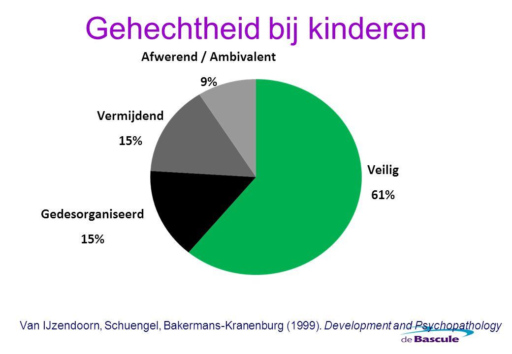 Gehechtheid bij kinderen Van IJzendoorn, Schuengel, Bakermans-Kranenburg (1999). Development and Psychopathology Afwerend / Ambivalent 9% Vermijdend 1