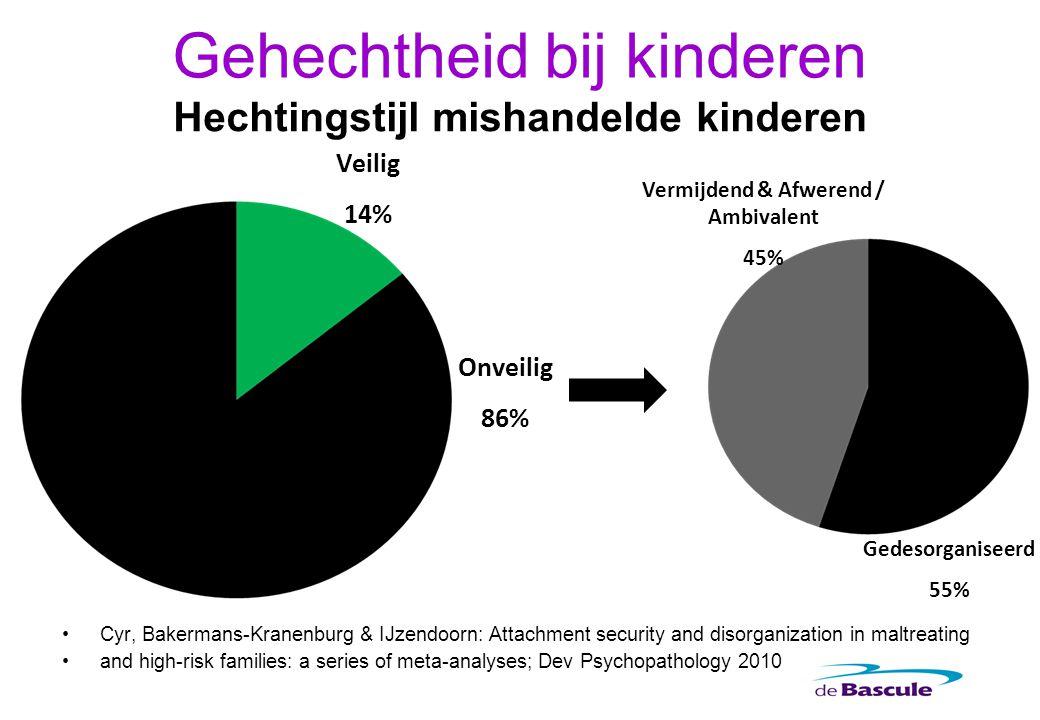 Gehechtheid bij kinderen Hechtingstijl mishandelde kinderen Cyr, Bakermans-Kranenburg & IJzendoorn: Attachment security and disorganization in maltrea
