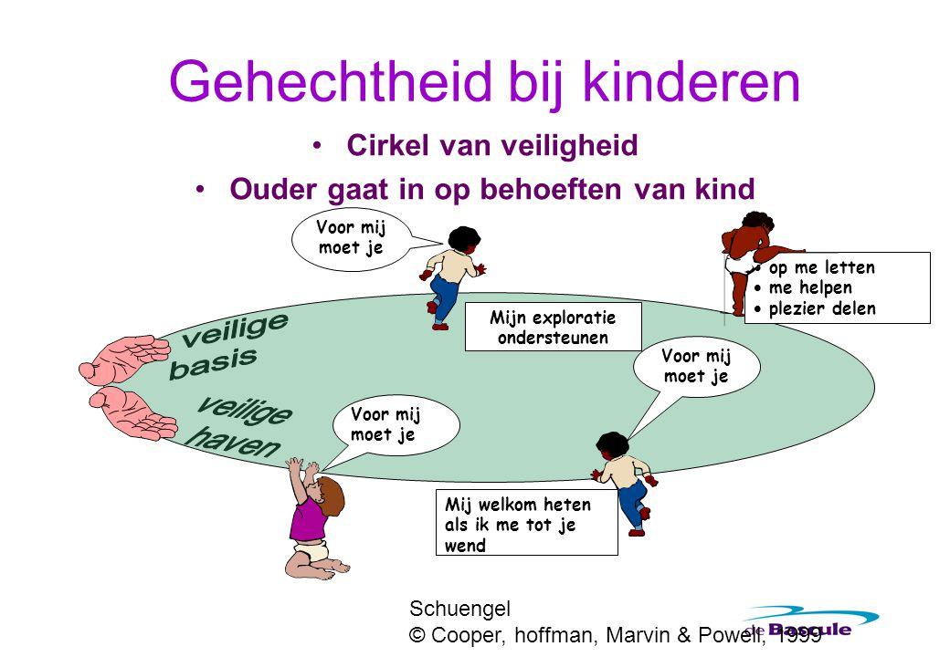 Gehechtheid bij kinderen Cirkel van veiligheid Ouder gaat in op behoeften van kind Voor mij moet je Mijn exploratie ondersteunen Mij welkom heten als