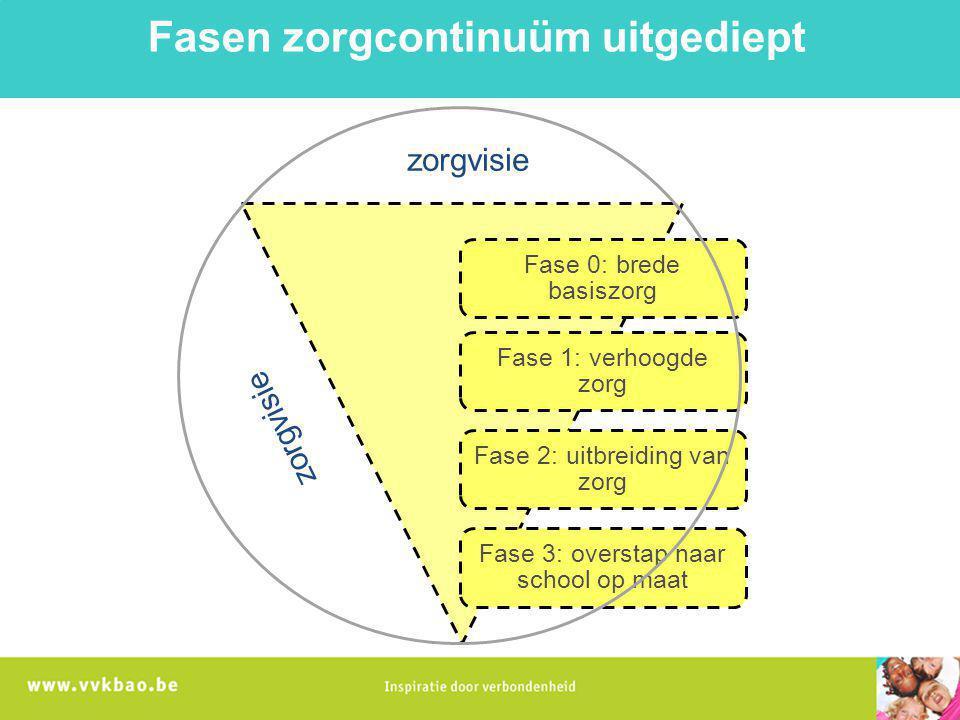 Fase 0: brede basiszorg Fase 1: verhoogde zorg Fase 2: uitbreiding van zorg Fase 3: overstap naar school op maat zorgvisie Fasen zorgcontinuüm uitgedi