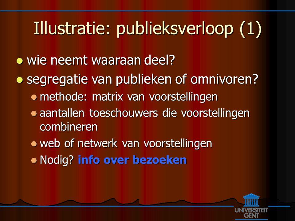 Illustratie: publieksverloop (1) wie neemt waaraan deel.