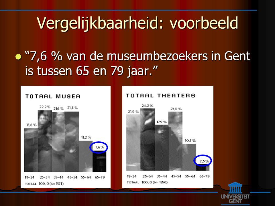 Vergelijkbaarheid: voorbeeld 7,6 % van de museumbezoekers in Gent is tussen 65 en 79 jaar.