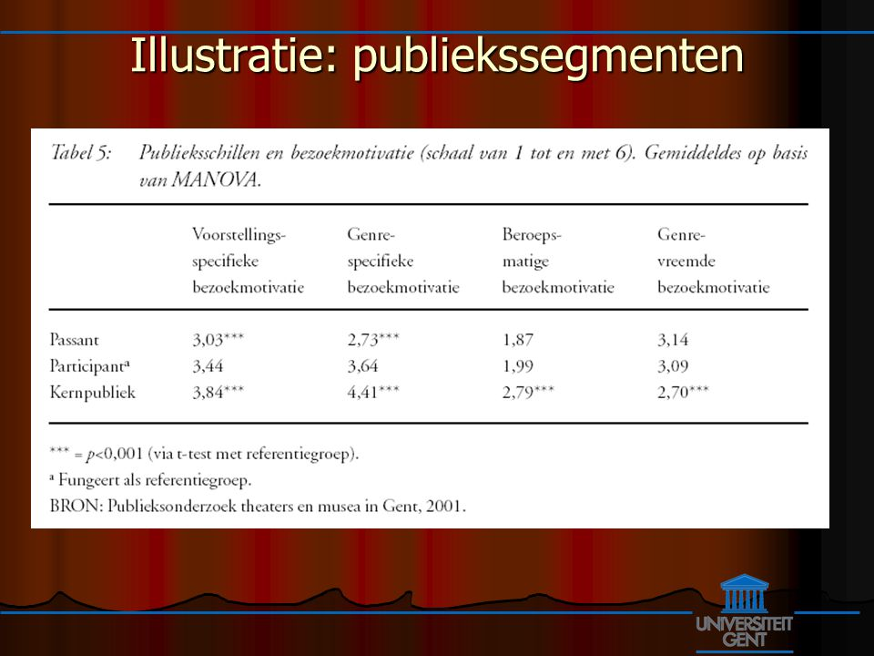 Illustratie: publiekssegmenten