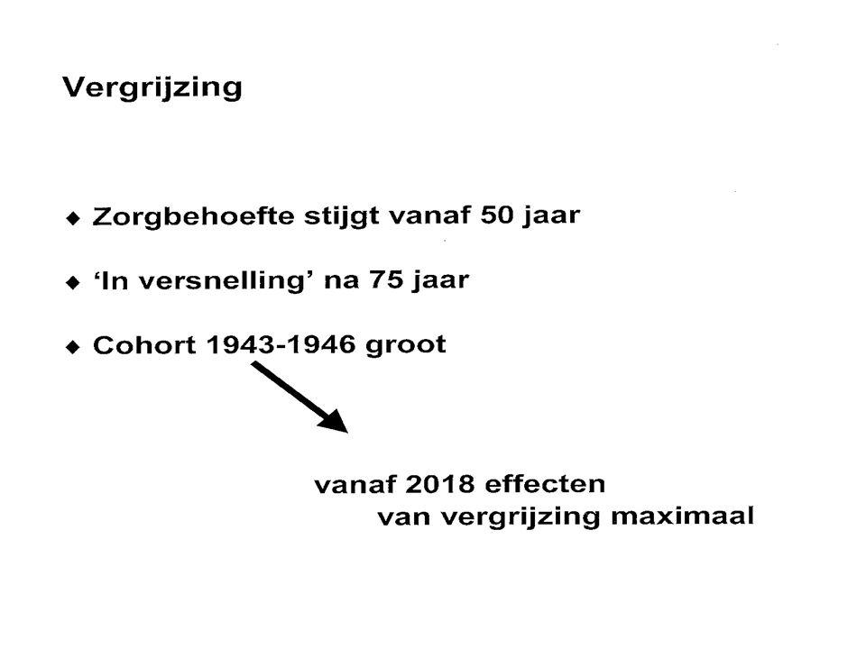 Dementie als volksgezondheidsprobleem Toename van 170.00 tot 400.000 in 2050 Toename van 170.00 tot 400.000 in 2050 Totale kosten € 18 miljard Totale kosten € 18 miljard Nieuwe aanpak nodig: Nieuwe aanpak nodig: - tijdige diagnostiek in geheugenpoli - tijdige diagnostiek in geheugenpoli - belevingsgerichte zorg - belevingsgerichte zorg - cholinesteraseremmers: memantine - cholinesteraseremmers: memantine - preventie: vasculaire risicofactoren - preventie: vasculaire risicofactoren - bij gedragsstoornissen: omgangsadviezen - bij gedragsstoornissen: omgangsadviezen - dementia care mapping - dementia care mapping - ondersteunignsprogramma's - ondersteunignsprogramma's