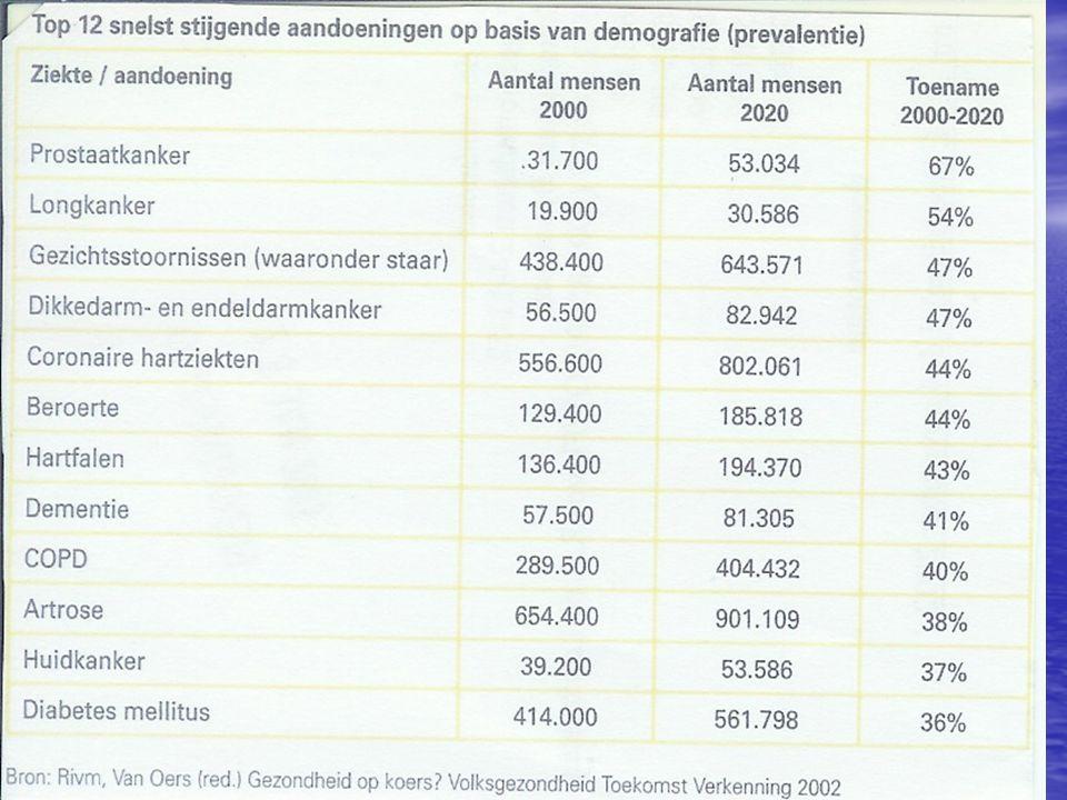 Problemen in de toekomst Kostenontwikkeling Kostenontwikkeling vrijwilligers en mantelzorg vrijwilligers en mantelzorg kleinschalig wonen=extramuralisatie: eenzaamheid kleinschalig wonen=extramuralisatie: eenzaamheid