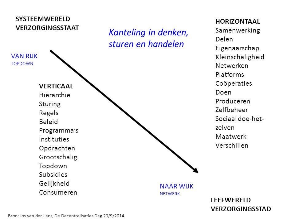 VERTICAAL Hiërarchie Sturing Regels Beleid Programma's Instituties Opdrachten Grootschalig Topdown Subsidies Gelijkheid Consumeren HORIZONTAAL Samenwe
