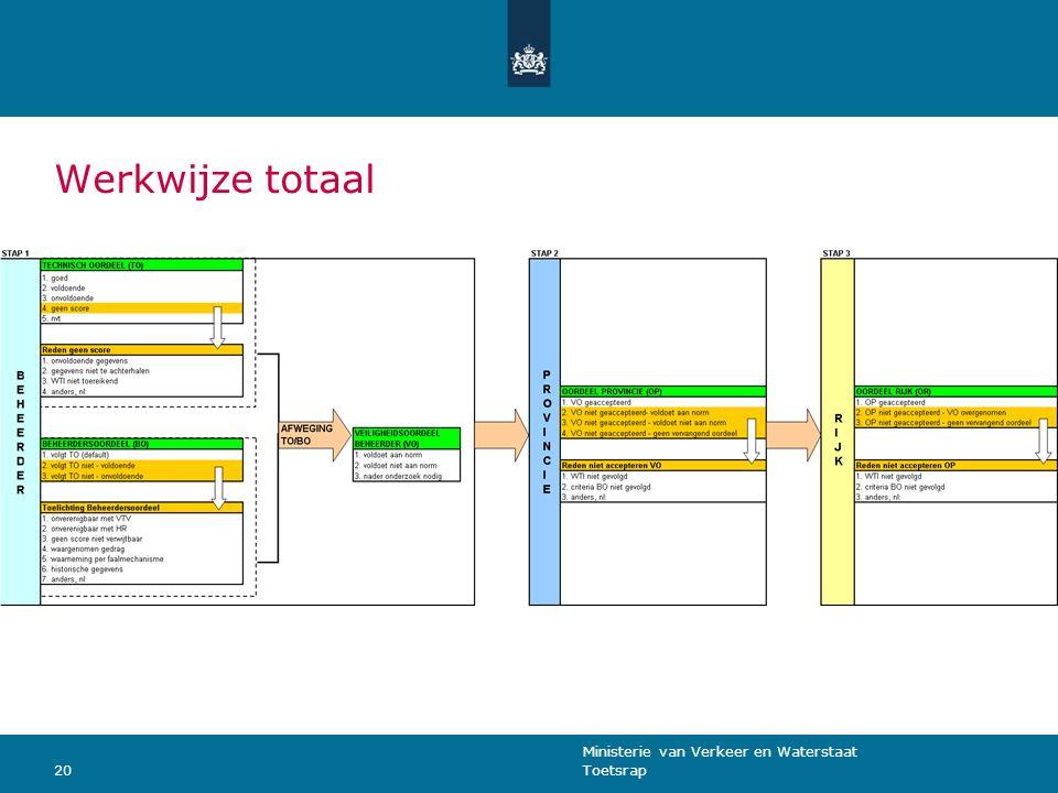 Ministerie van Verkeer en Waterstaat Toetsrap20 Werkwijze totaal