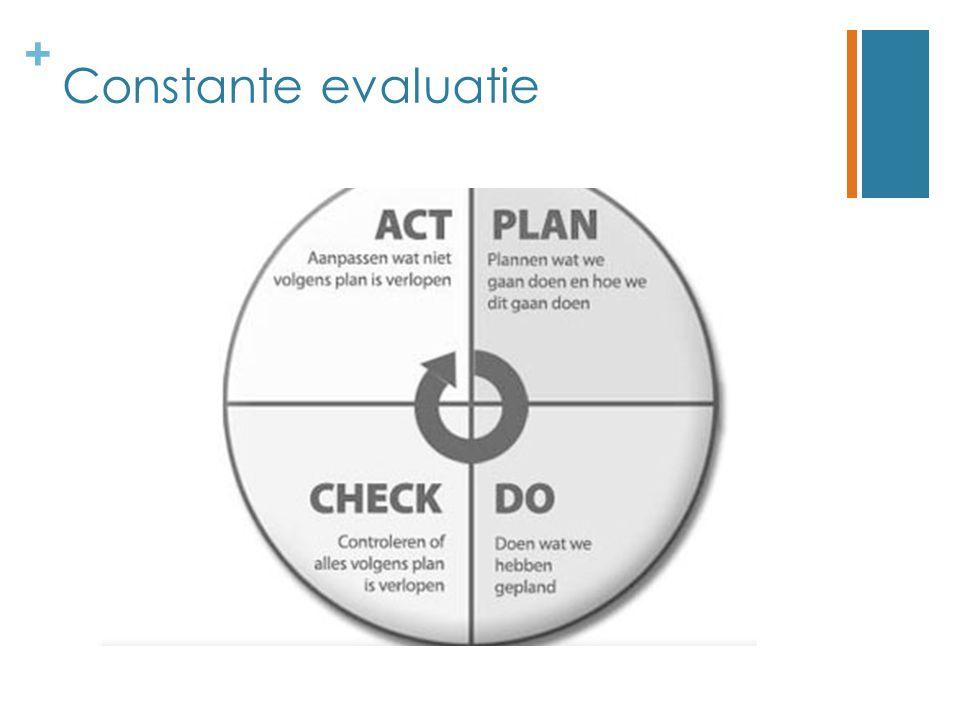 + Constante evaluatie