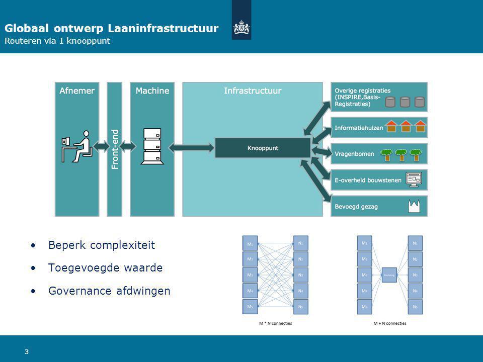 3 Globaal ontwerp Laaninfrastructuur Routeren via 1 knooppunt Beperk complexiteit Toegevoegde waarde Governance afdwingen