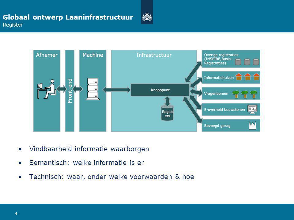 4 Globaal ontwerp Laaninfrastructuur Register Vindbaarheid informatie waarborgen Semantisch: welke informatie is er Technisch: waar, onder welke voorwaarden & hoe