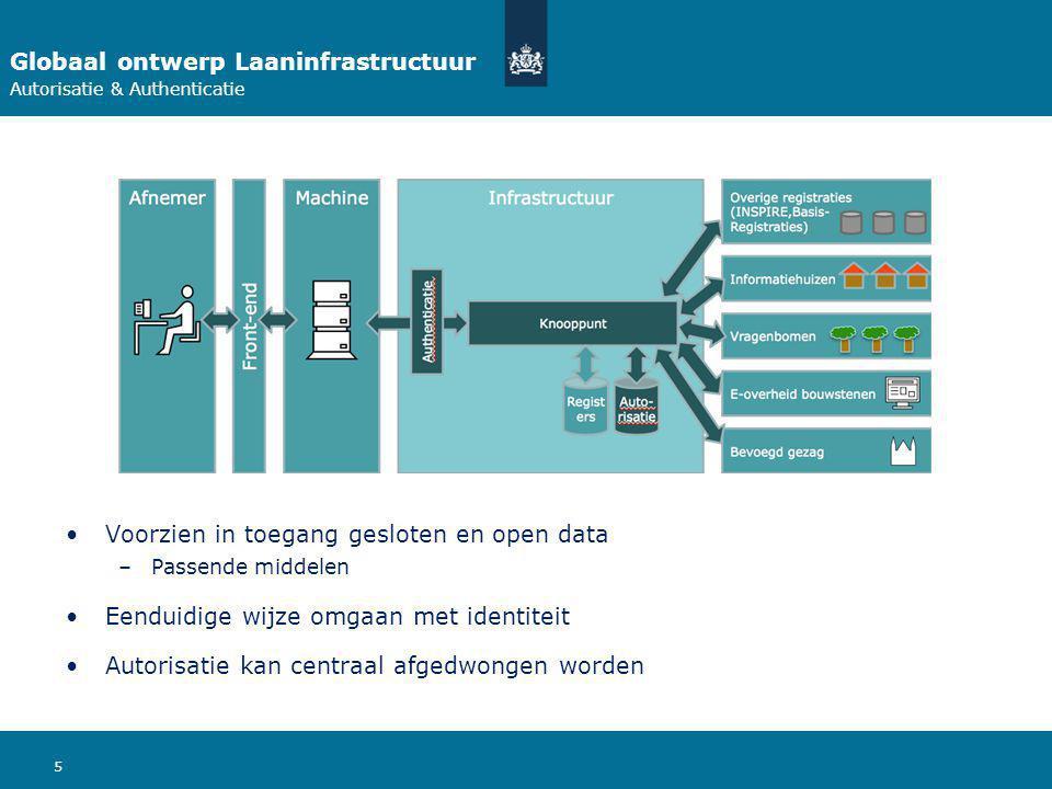 5 Globaal ontwerp Laaninfrastructuur Autorisatie & Authenticatie Voorzien in toegang gesloten en open data –Passende middelen Eenduidige wijze omgaan met identiteit Autorisatie kan centraal afgedwongen worden