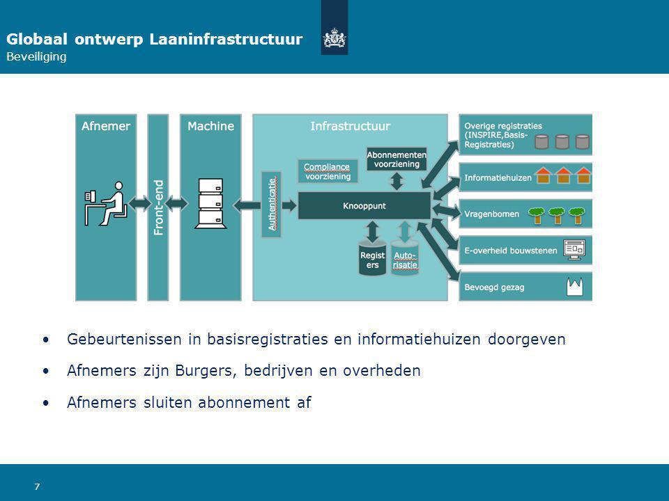 7 Globaal ontwerp Laaninfrastructuur Beveiliging Gebeurtenissen in basisregistraties en informatiehuizen doorgeven Afnemers zijn Burgers, bedrijven en overheden Afnemers sluiten abonnement af