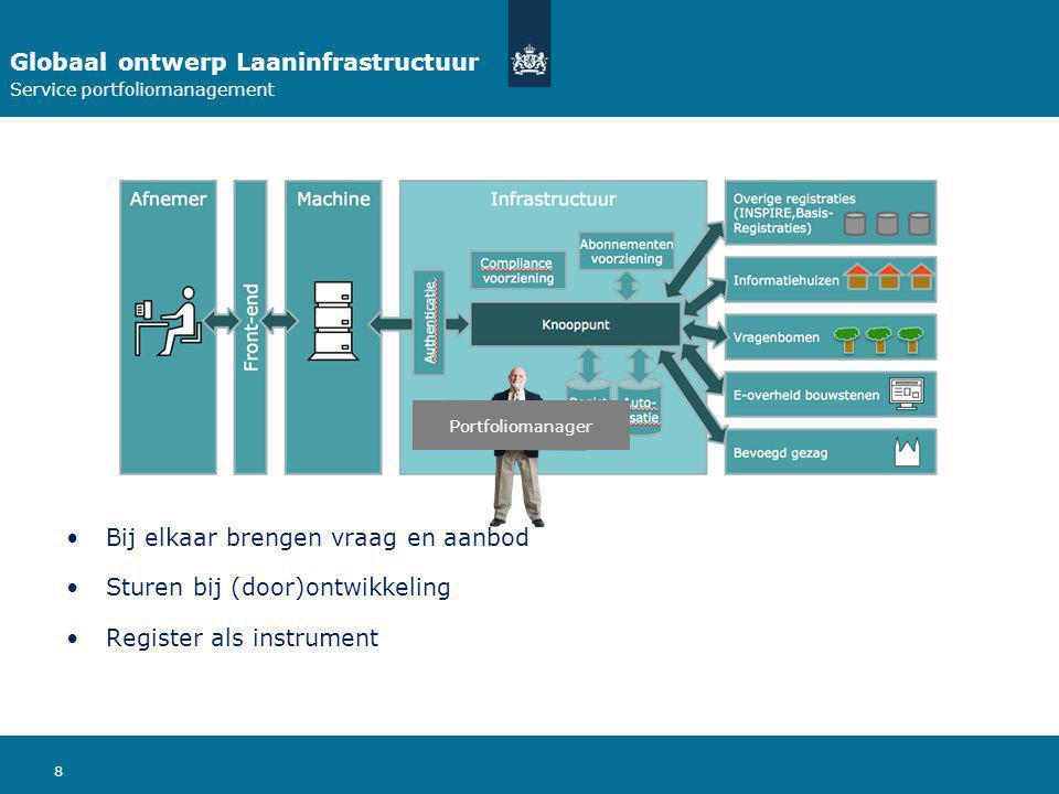 8 Globaal ontwerp Laaninfrastructuur Service portfoliomanagement Bij elkaar brengen vraag en aanbod Sturen bij (door)ontwikkeling Register als instrument Portfoliomanager
