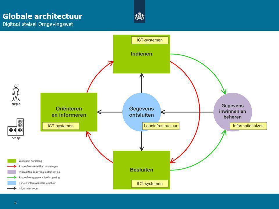 Globale architectuur Digitaal stelsel Omgevingswet 5