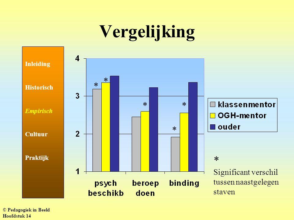 Vergelijking Inleiding Historisch Empirisch Cultuur Praktijk * Significant verschil tussen naastgelegen staven * * * * * © Pedagogiek in Beeld Hoofdstuk 14