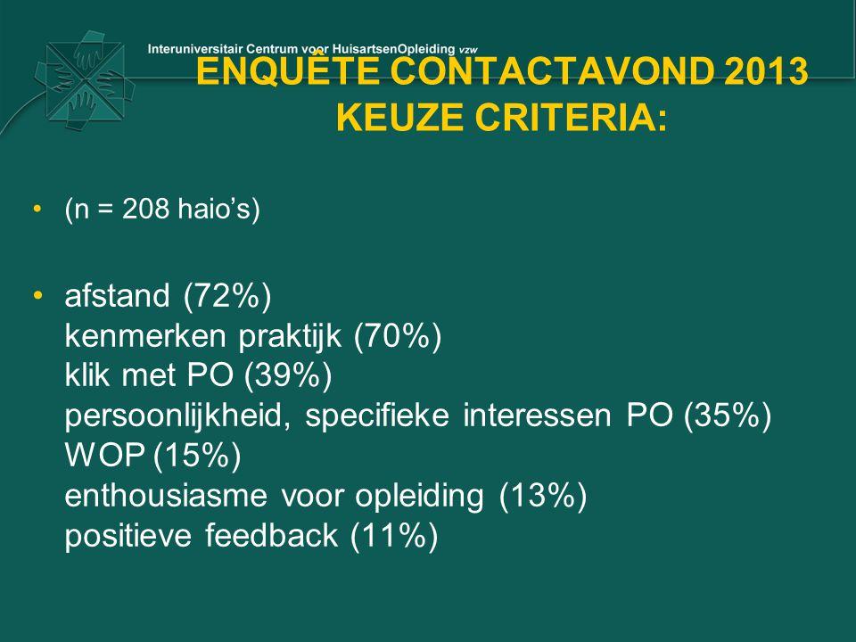 ENQUÊTE CONTACTAVOND 2013 KEUZE CRITERIA: (n = 208 haio's) afstand (72%) kenmerken praktijk (70%) klik met PO (39%) persoonlijkheid, specifieke interessen PO (35%) WOP (15%) enthousiasme voor opleiding (13%) positieve feedback (11%)