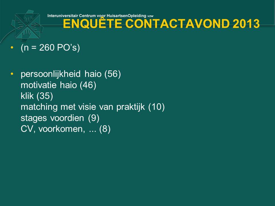ENQUÊTE CONTACTAVOND 2013 (n = 260 PO's) persoonlijkheid haio (56) motivatie haio (46) klik (35) matching met visie van praktijk (10) stages voordien (9) CV, voorkomen,...